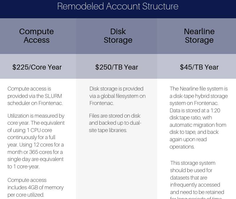 Frontenac Remodeled Account Structure